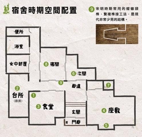 野草_宿舍時期空間配置